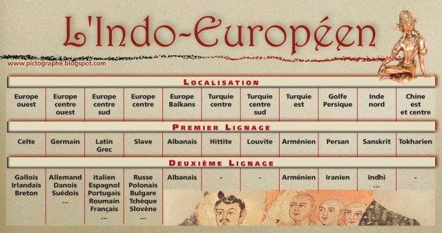 [indo-europeen+schema.jpg]